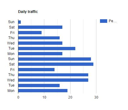 Varn Traffic Daily